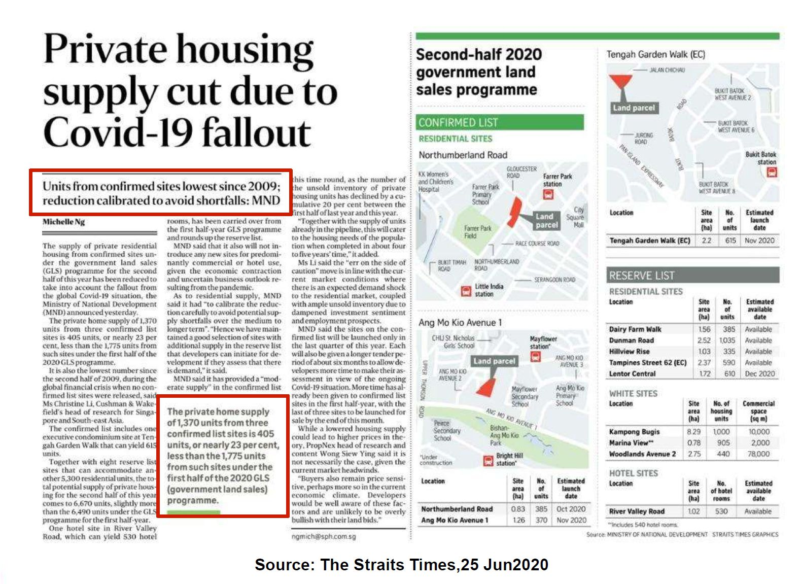 Private Housing Supply Cut Due to