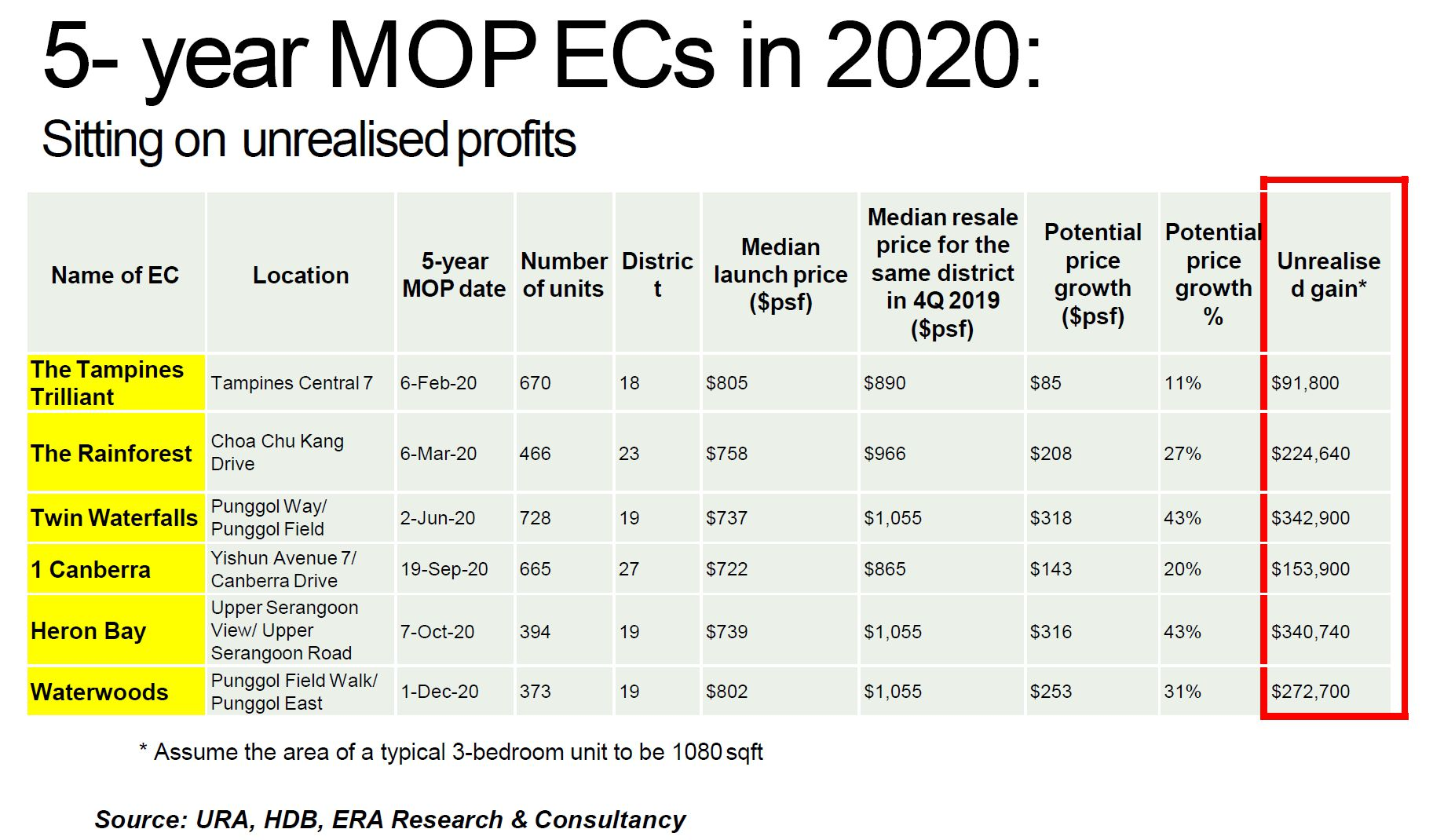 EC Top in 2020