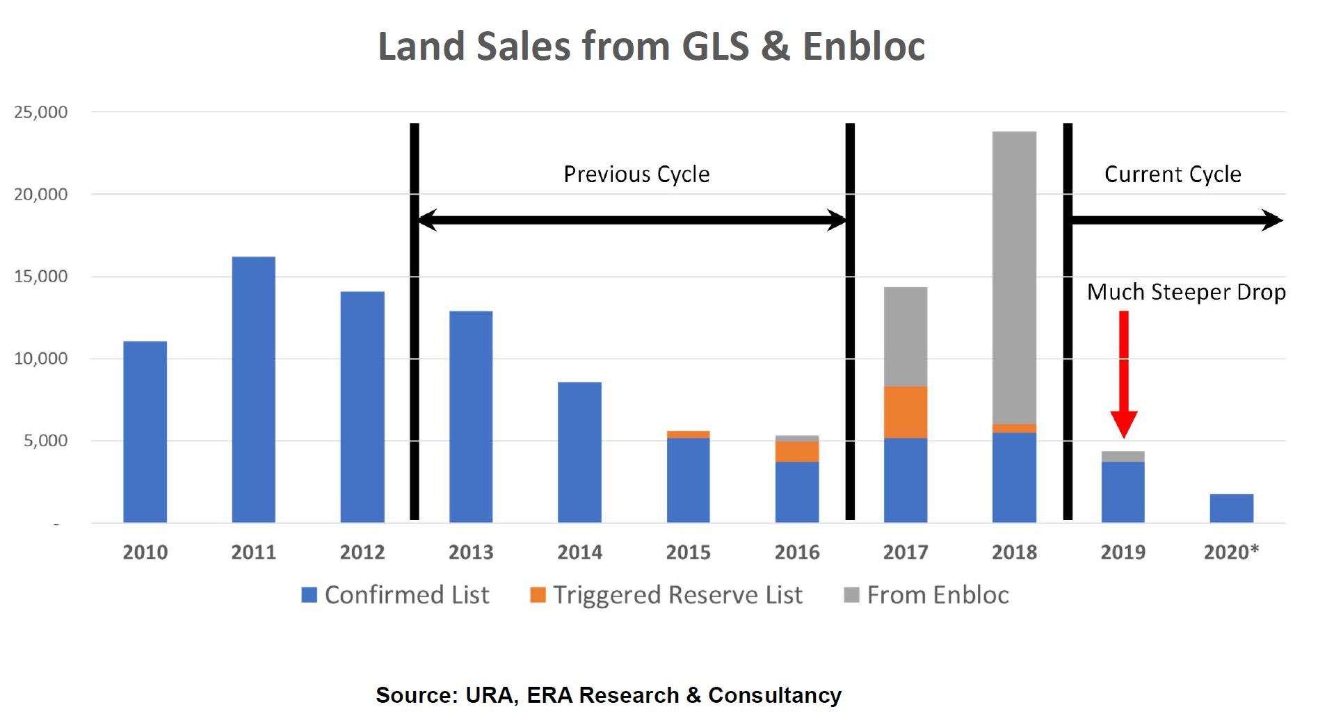 Land Sales Dropping Faster