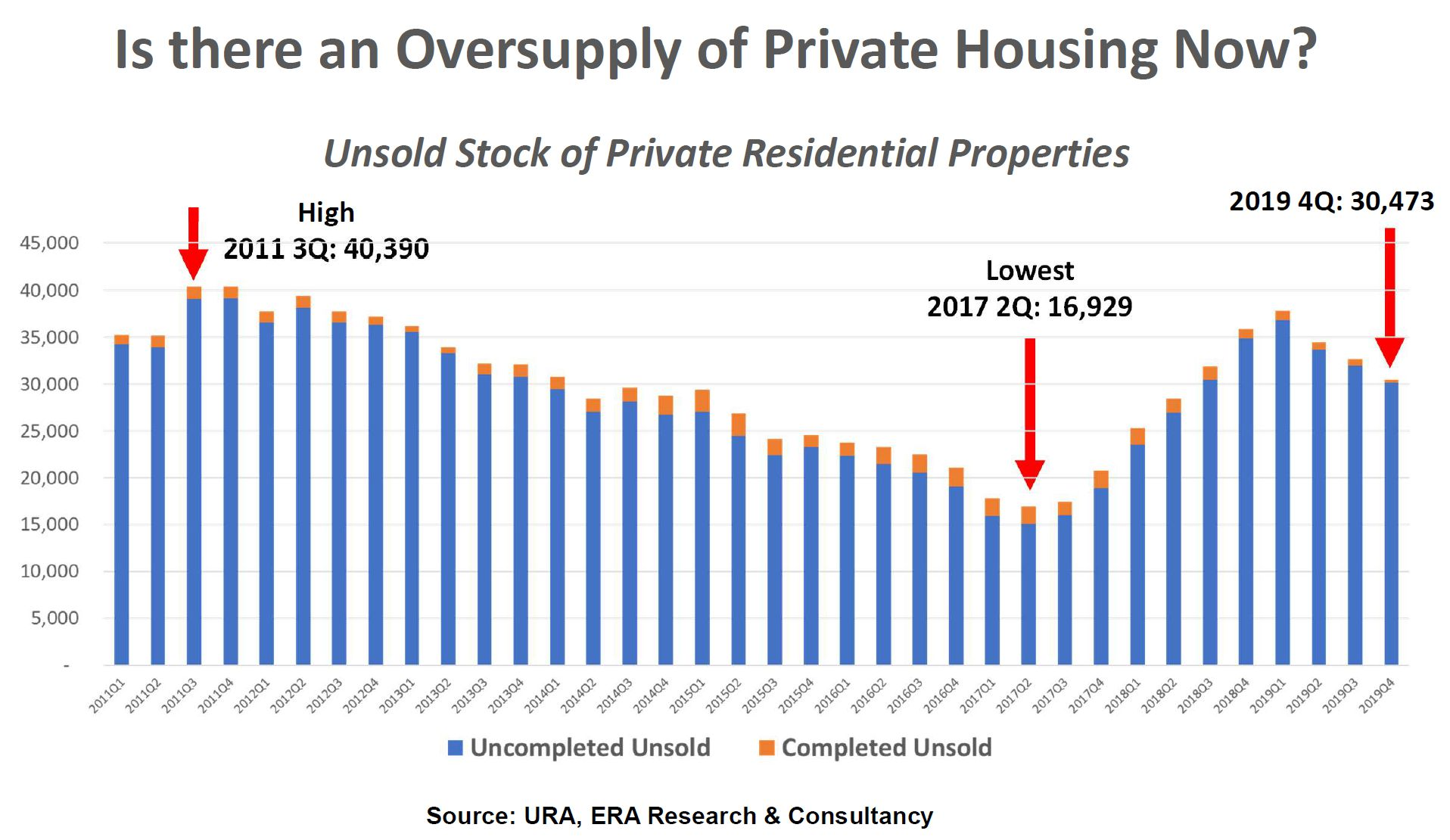Oversupply of unsold unit