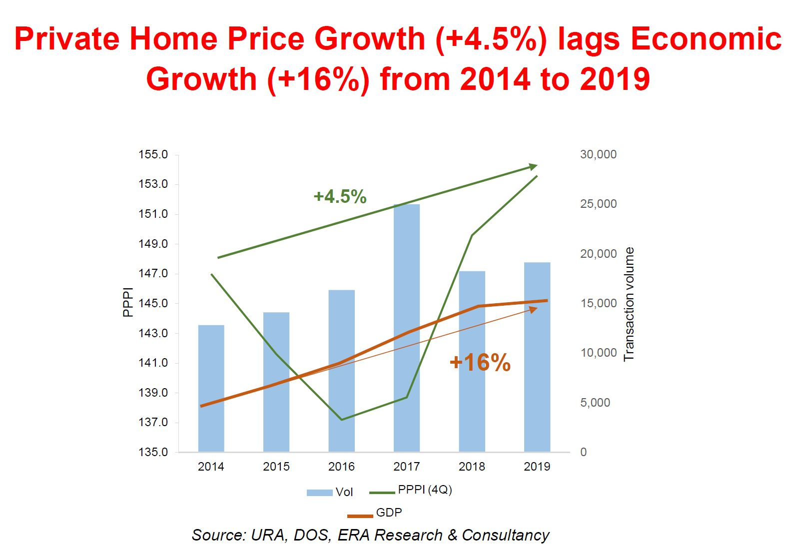 Private Home Growth lags Behind Income Growth