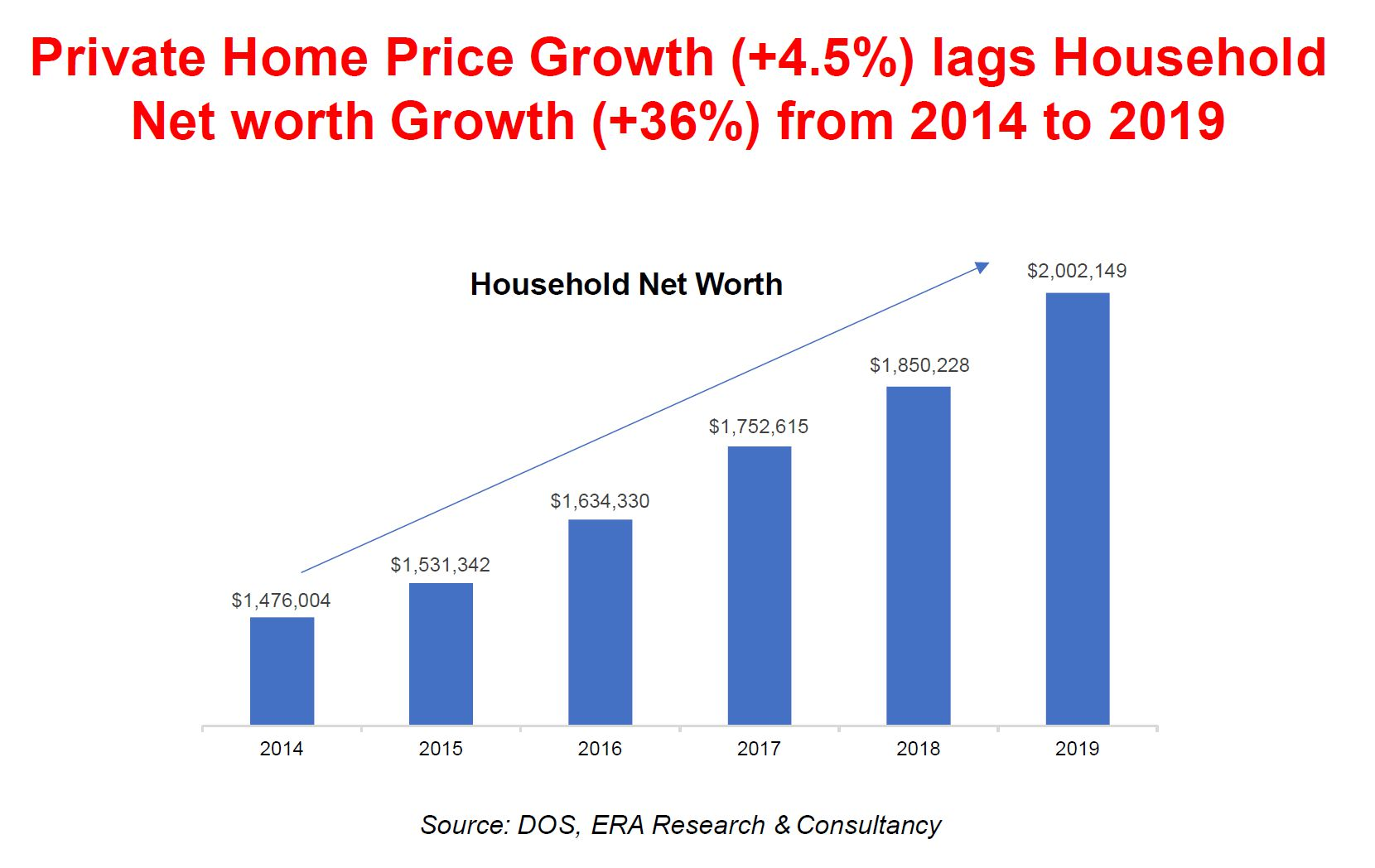 Private Property Price growth lags behind Household Monthly Income