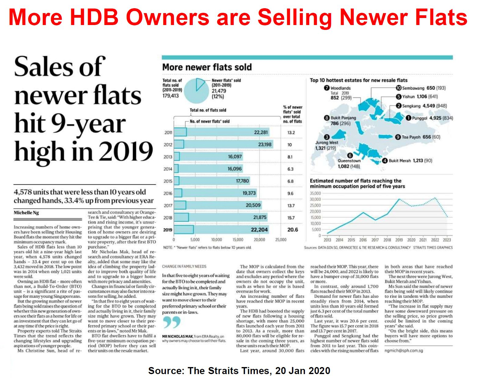 New HDB sale at 9 year high